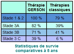 315-Cure Gerson-Kelley-3-Statistiques
